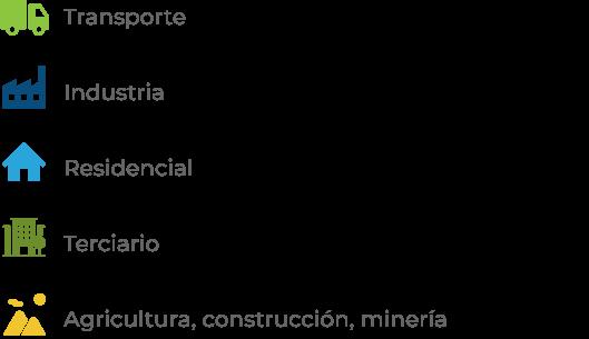 Sectores consumo final